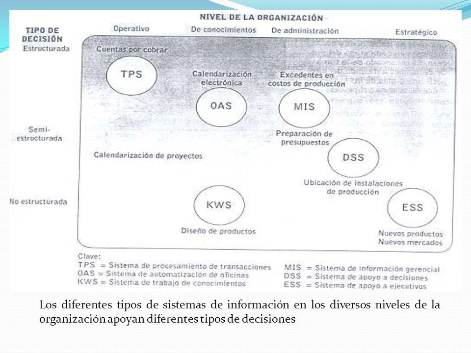 Los diferentes tipos de sistemas de información en los diversos niveles de la organización apoyan diferentes tipos de decisiones