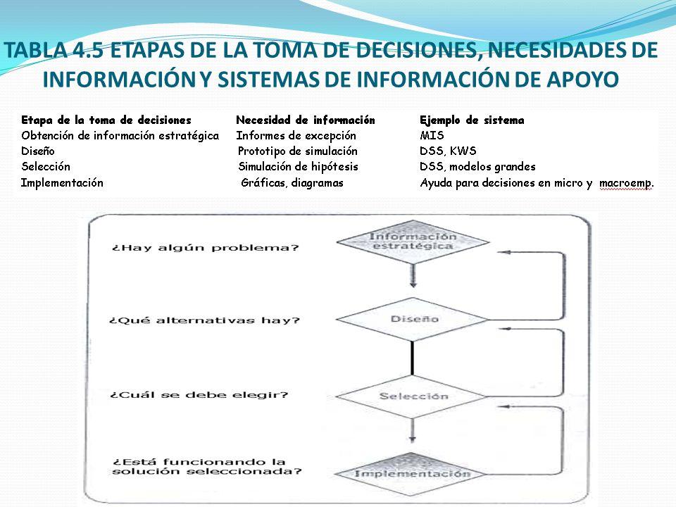 TABLA 4.5 ETAPAS DE LA TOMA DE DECISIONES, NECESIDADES DE INFORMACIÓN Y SISTEMAS DE INFORMACIÓN DE APOYO