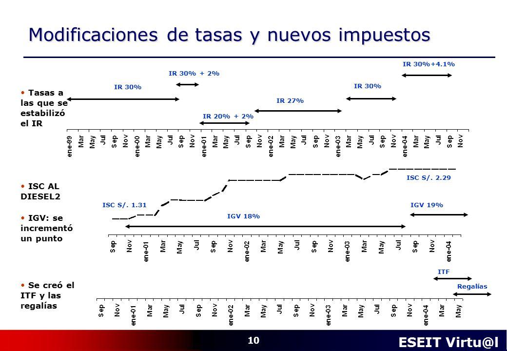 Modificaciones de tasas y nuevos impuestos
