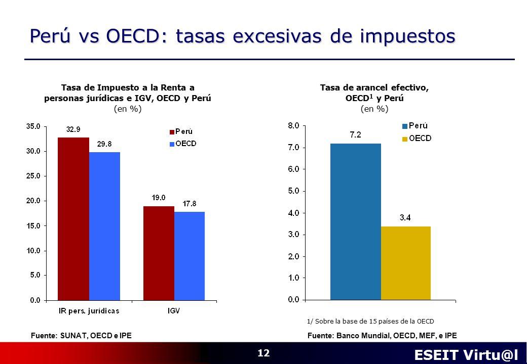 Perú vs OECD: tasas excesivas de impuestos