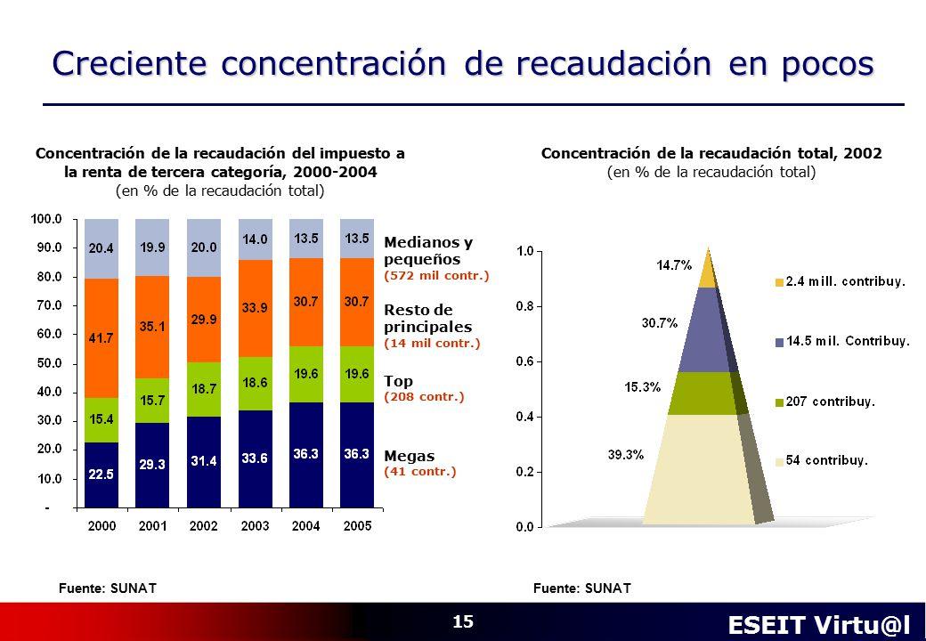 Concentración de la recaudación total, 2002