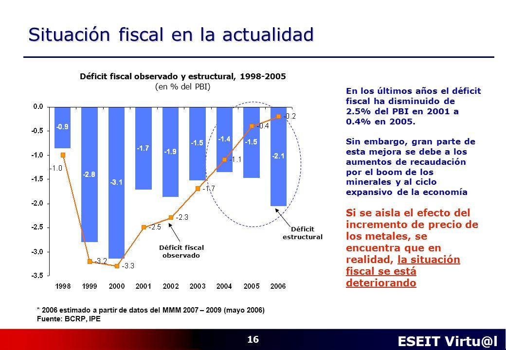 Situación fiscal en la actualidad