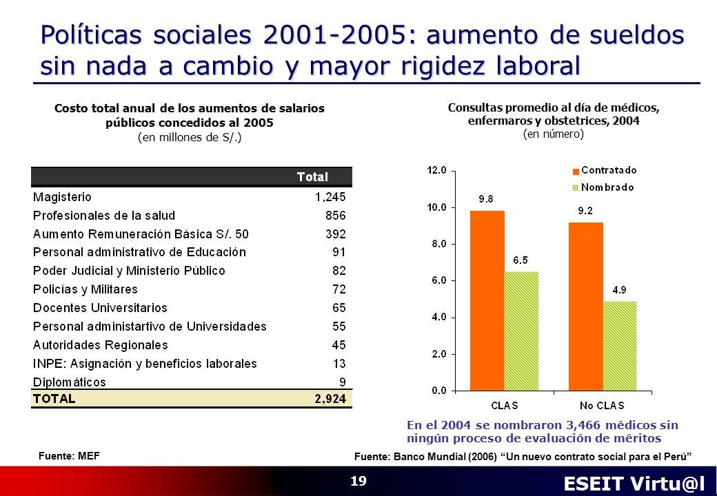 Consultas promedio al día de médicos, enfermaros y obstetrices, 2004