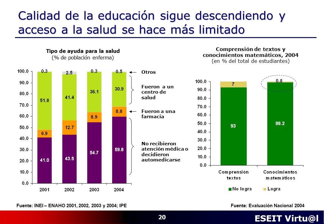 Calidad de la educación sigue descendiendo y acceso a la salud se hace más limitado