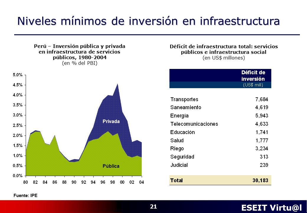 Niveles mínimos de inversión en infraestructura