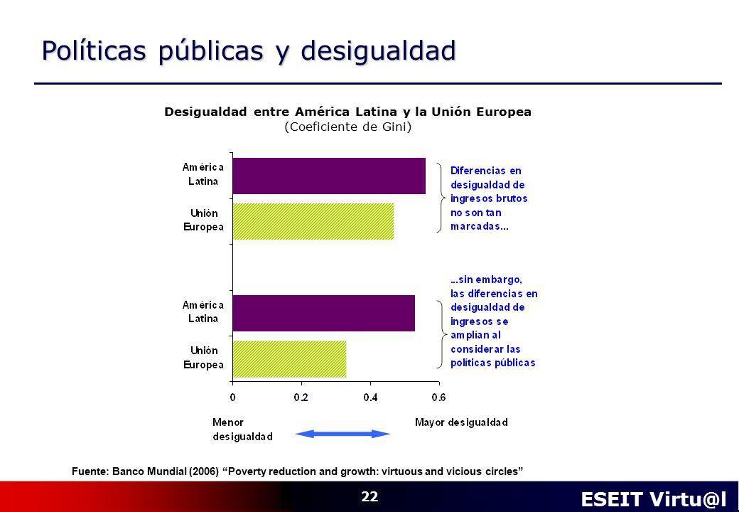 Desigualdad entre América Latina y la Unión Europea