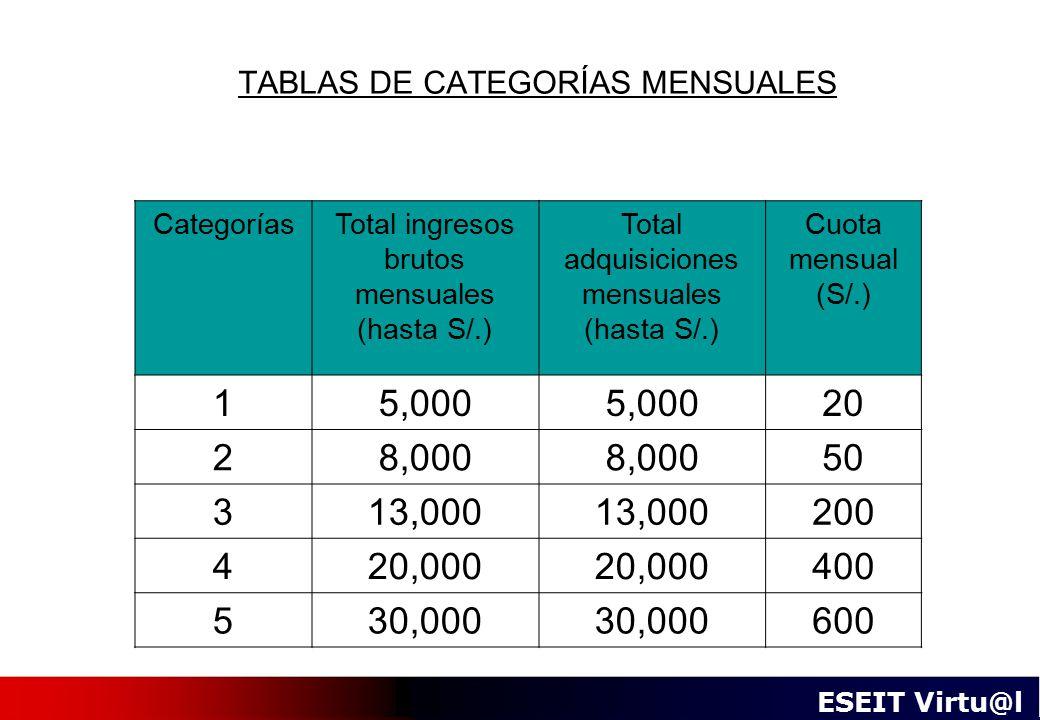 TABLAS DE CATEGORÍAS MENSUALES
