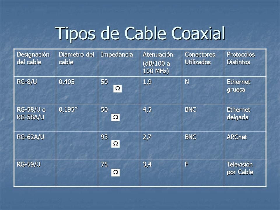 Tipos de Cable Coaxial Designación del cable Diámetro del cable