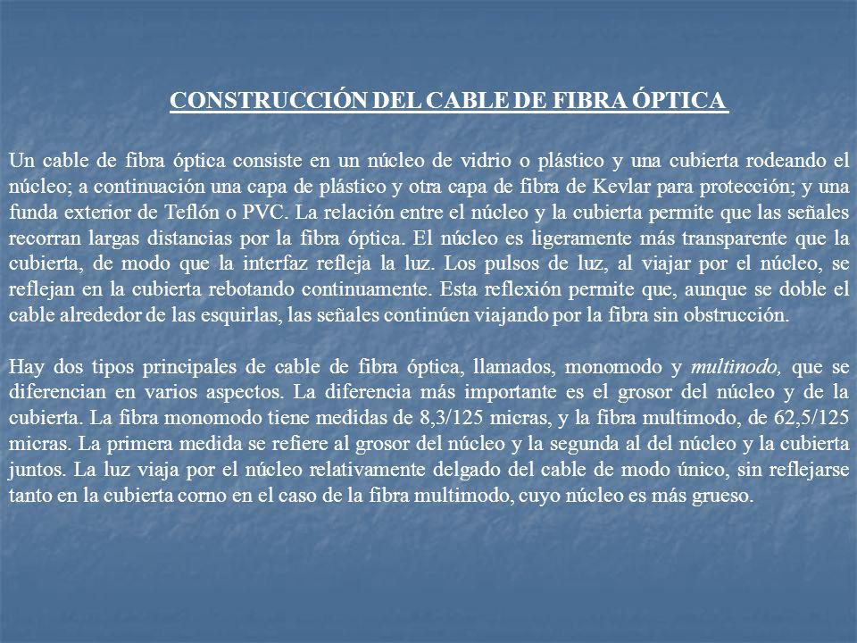 CONSTRUCCIÓN DEL CABLE DE FIBRA ÓPTICA