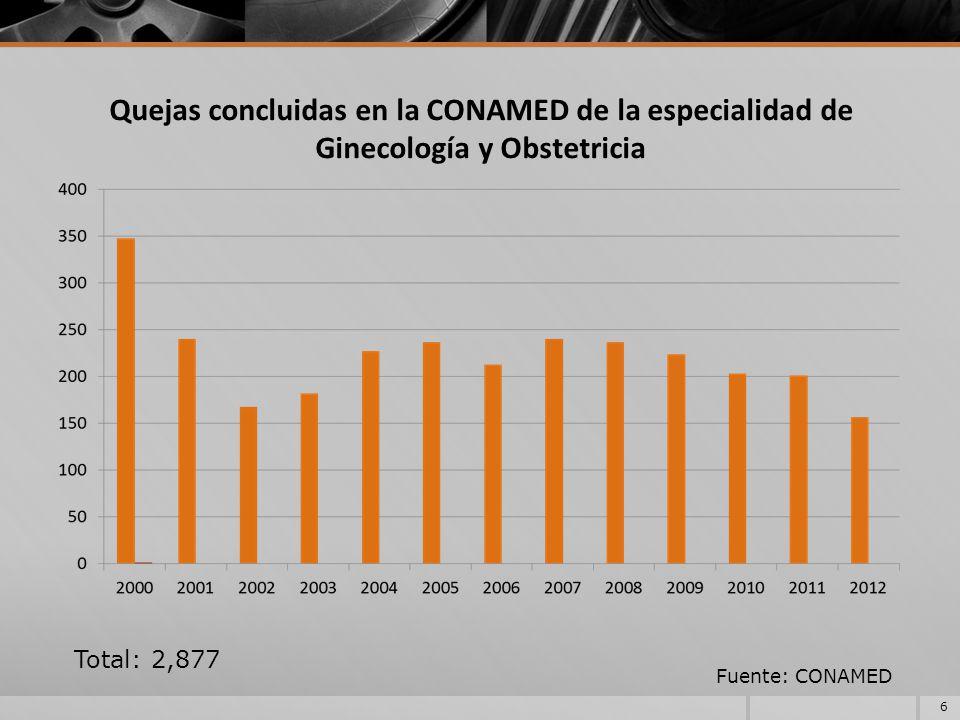 Quejas concluidas en la CONAMED de la especialidad de Ginecología y Obstetricia