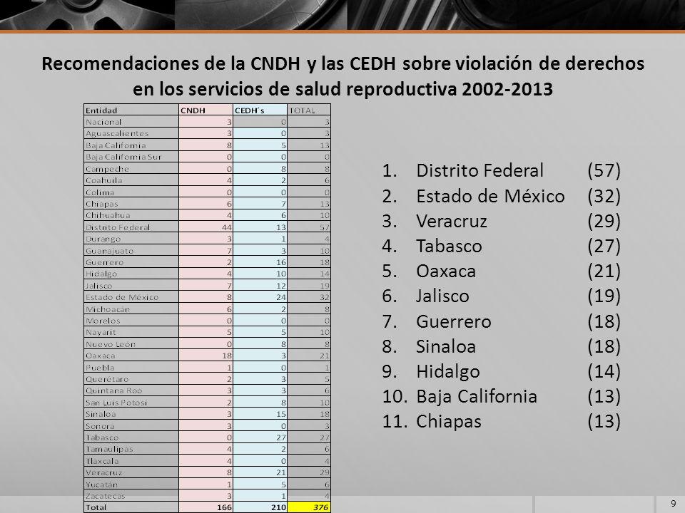 Recomendaciones de la CNDH y las CEDH sobre violación de derechos en los servicios de salud reproductiva 2002-2013