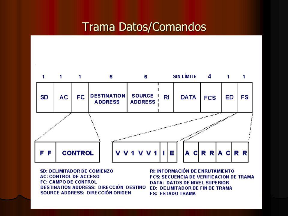 Trama Datos/Comandos