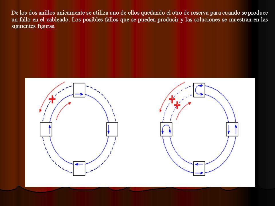 De los dos anillos unicamente se utiliza uno de ellos quedando el otro de reserva para cuando se produce un fallo en el cableado.
