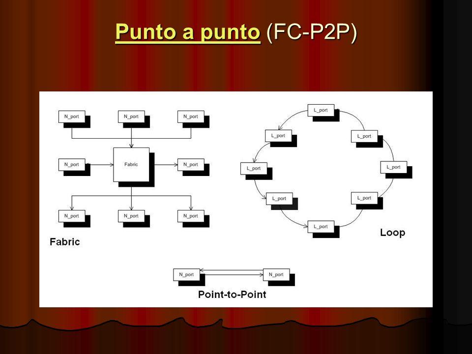 Punto a punto (FC-P2P)
