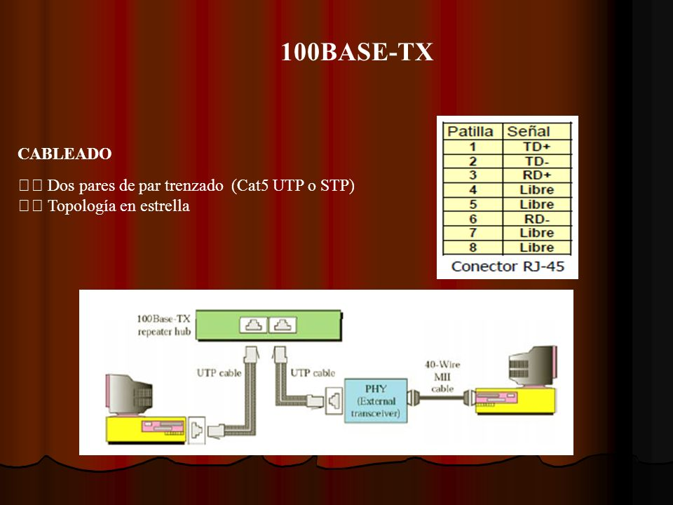 100BASE-TX CABLEADO  Dos pares de par trenzado (Cat5 UTP o STP)