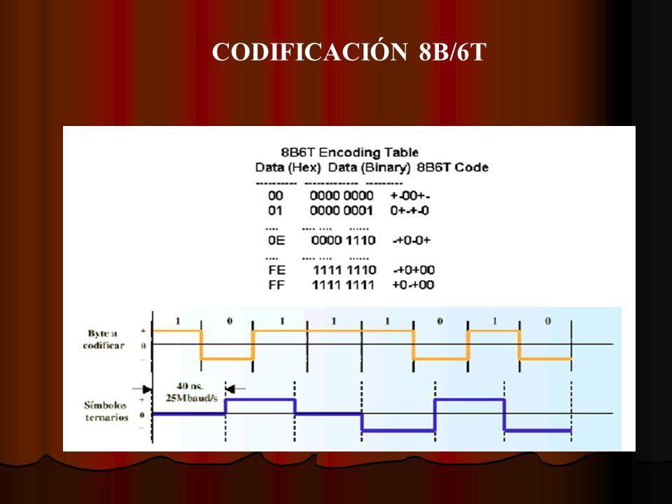 CODIFICACIÓN 8B/6T