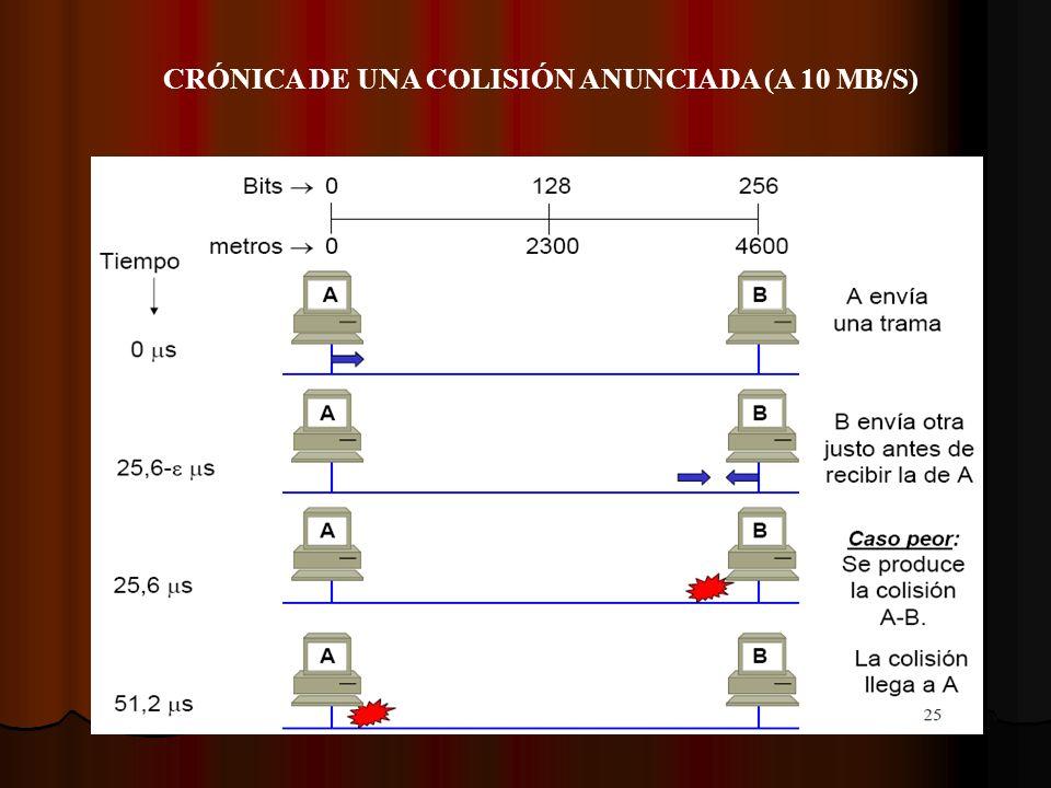 CRÓNICA DE UNA COLISIÓN ANUNCIADA (A 10 MB/S)