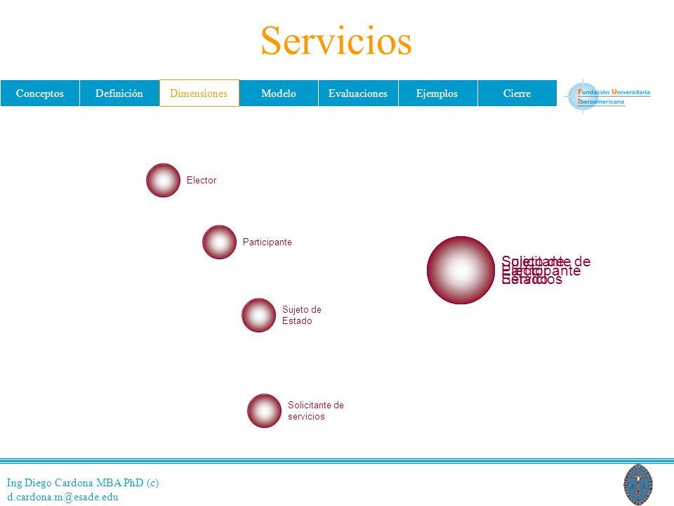 Servicios Solicitante de Servicios Sujeto de Estado Elector
