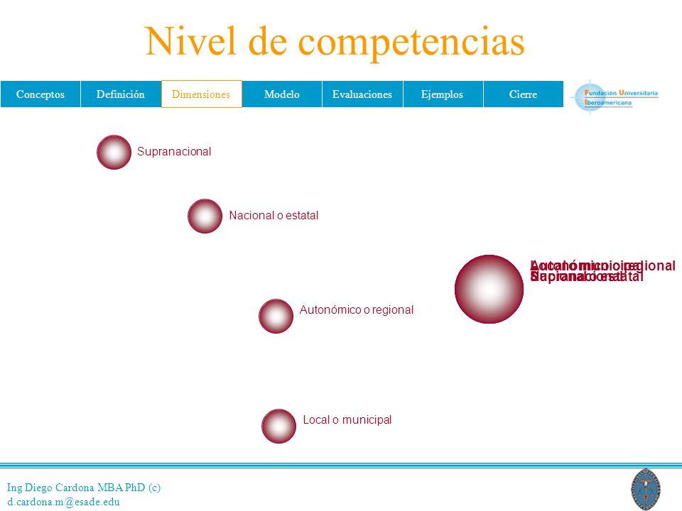 Nivel de competencias Local o municipal Autonómico o regional