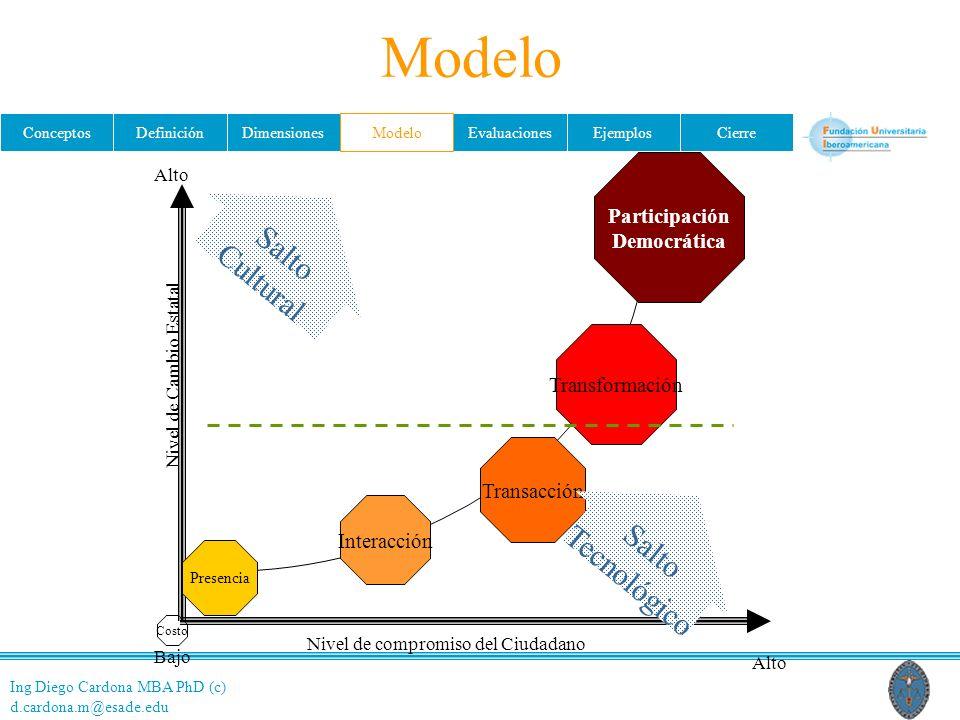 Modelo Salto Cultural Salto Tecnológico Participación Democrática