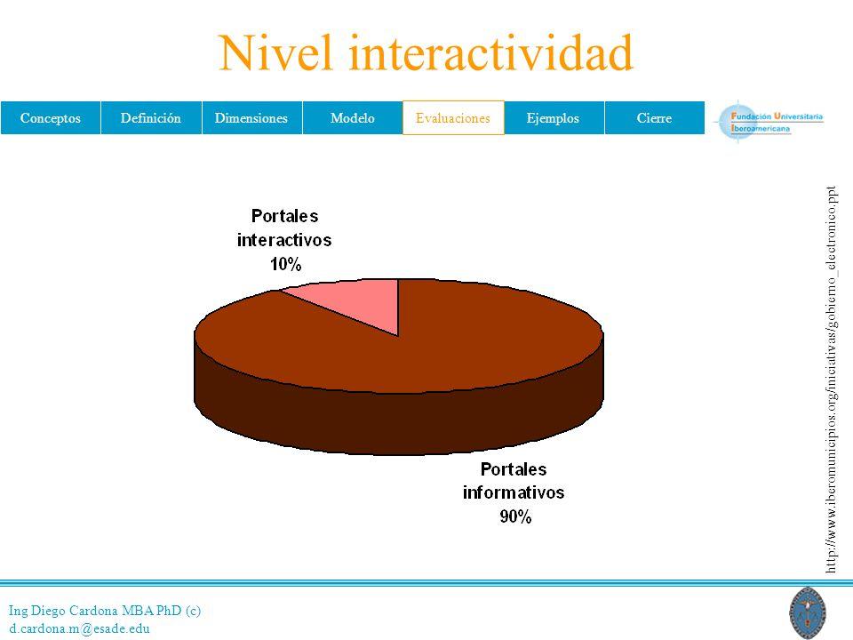 Nivel interactividad Evaluaciones