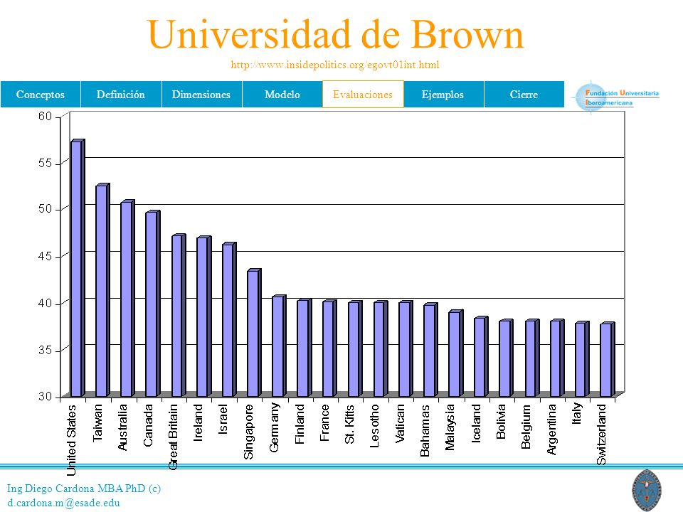 Universidad de Brown http://www.insidepolitics.org/egovt01int.html