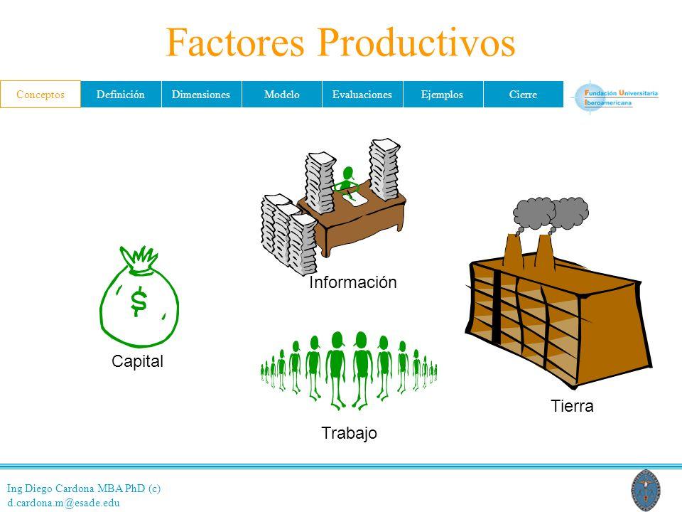 Factores Productivos Conceptos Información Tierra Capital Trabajo