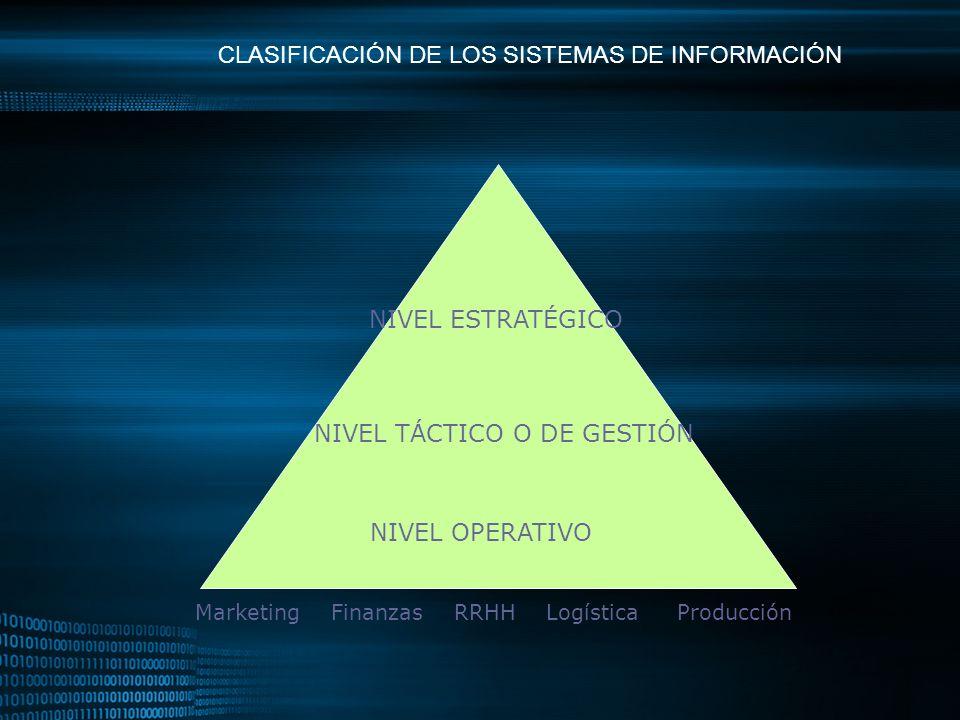 CLASIFICACIÓN DE LOS SISTEMAS DE INFORMACIÓN