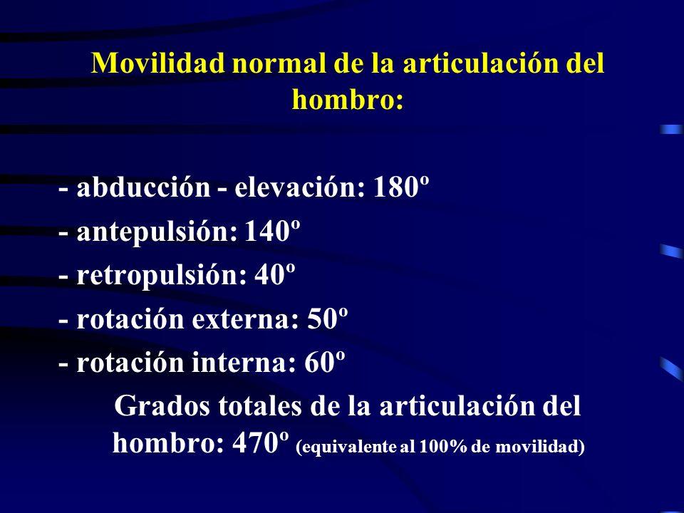 Movilidad normal de la articulación del hombro: