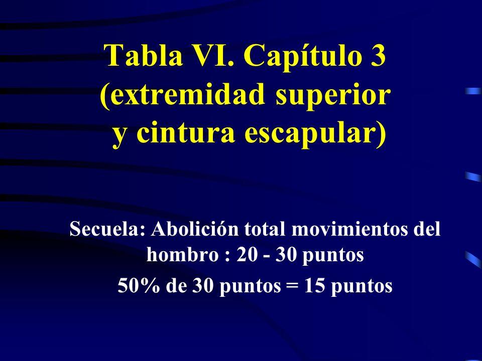Tabla VI. Capítulo 3 (extremidad superior y cintura escapular)