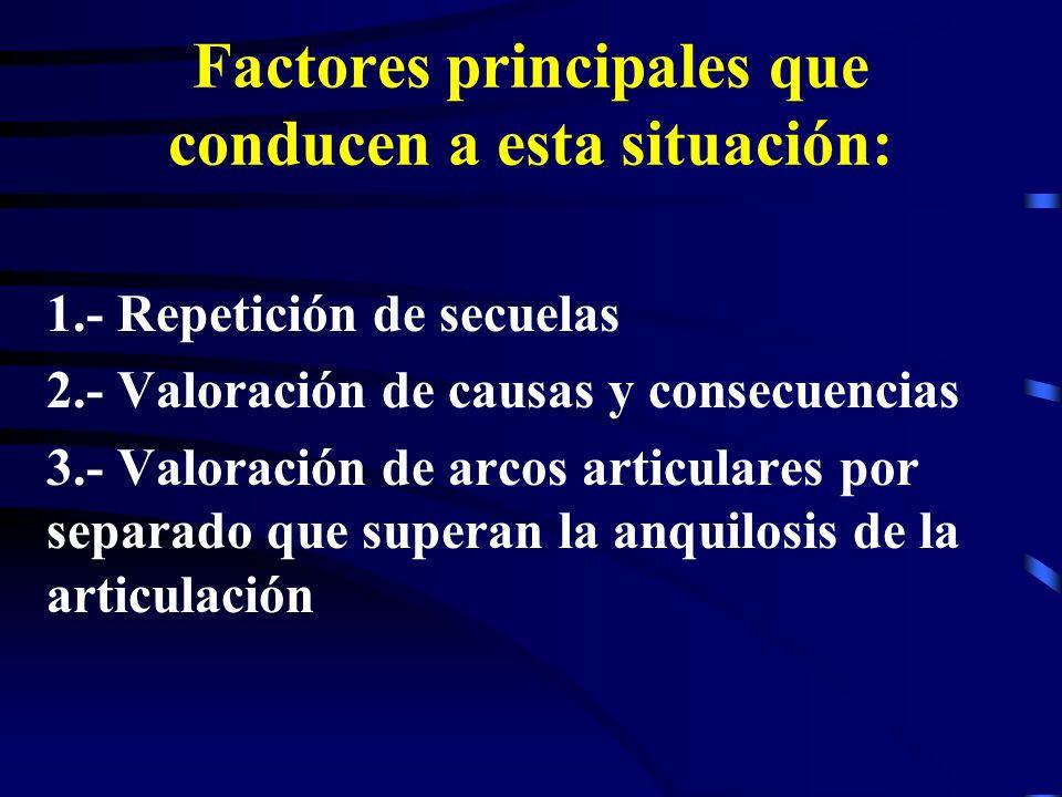 Factores principales que conducen a esta situación: