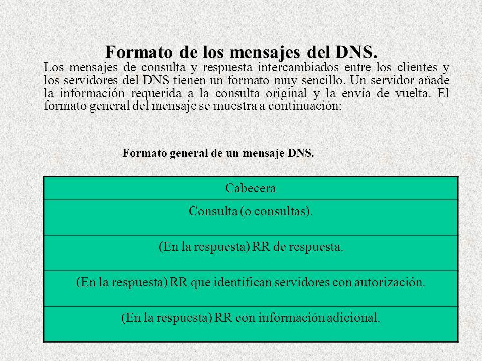 Formato de los mensajes del DNS.