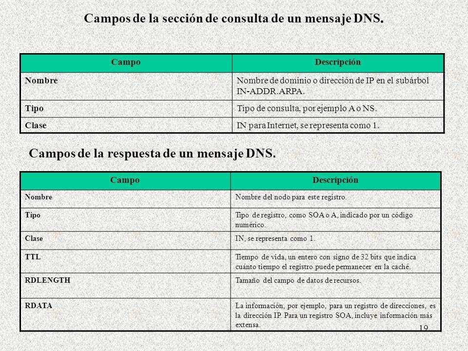 Campos de la sección de consulta de un mensaje DNS.