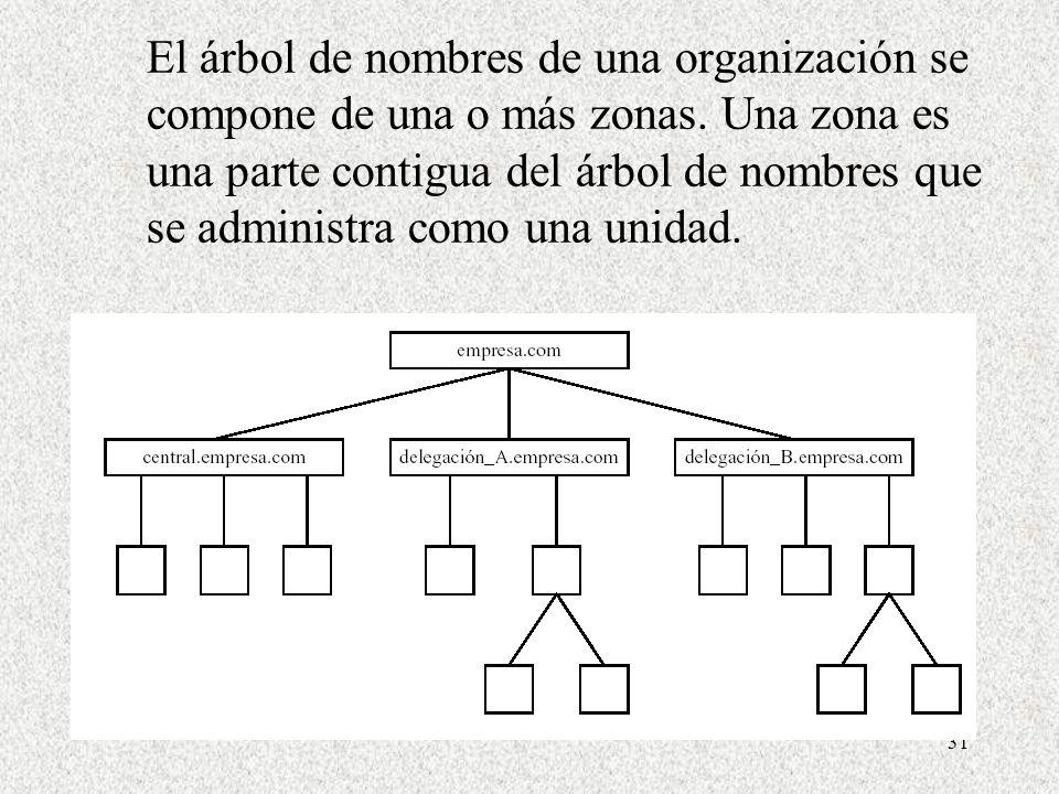 El árbol de nombres de una organización se compone de una o más zonas