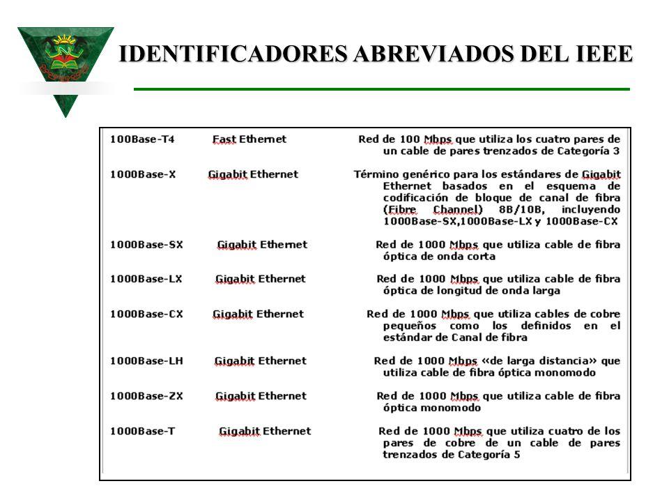 IDENTIFICADORES ABREVIADOS DEL IEEE