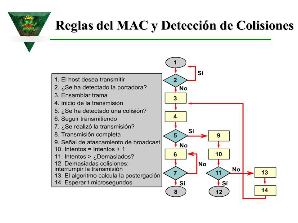 Reglas del MAC y Detección de Colisiones