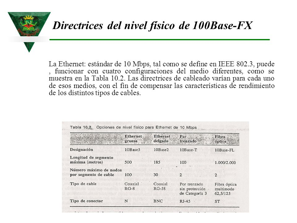 Directrices del nivel físico de 100Base-FX