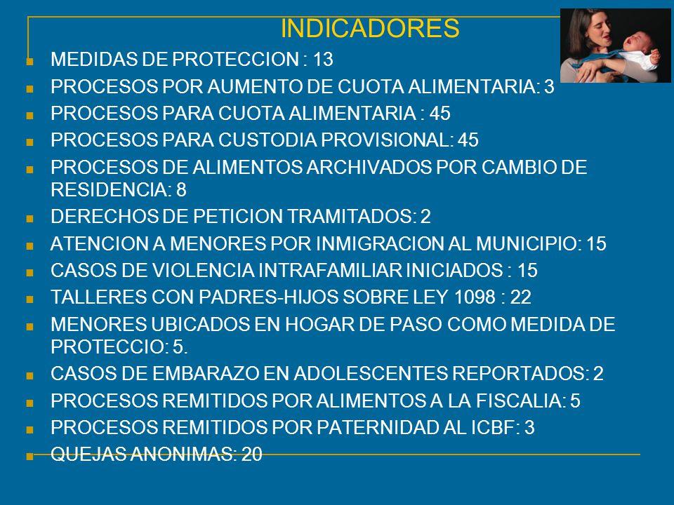 INDICADORES MEDIDAS DE PROTECCION : 13. PROCESOS POR AUMENTO DE CUOTA ALIMENTARIA: 3. PROCESOS PARA CUOTA ALIMENTARIA : 45.