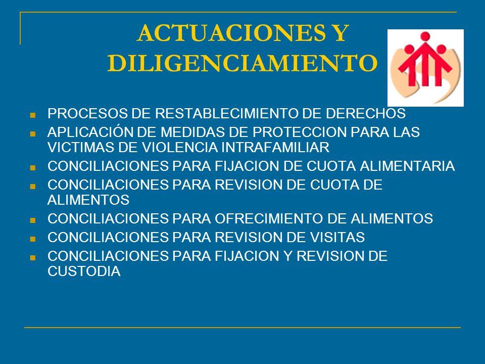 ACTUACIONES Y DILIGENCIAMIENTO