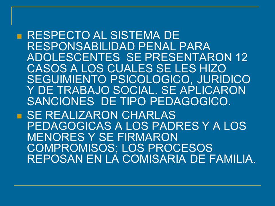 RESPECTO AL SISTEMA DE RESPONSABILIDAD PENAL PARA ADOLESCENTES SE PRESENTARON 12 CASOS A LOS CUALES SE LES HIZO SEGUIMIENTO PSICOLOGICO, JURIDICO Y DE TRABAJO SOCIAL. SE APLICARON SANCIONES DE TIPO PEDAGOGICO.