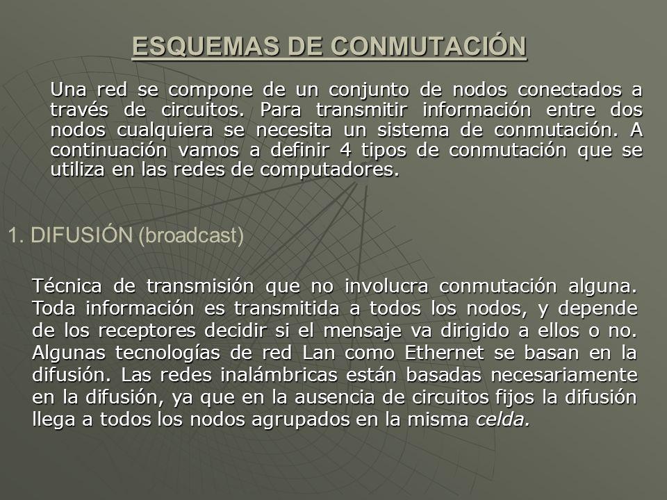 ESQUEMAS DE CONMUTACIÓN