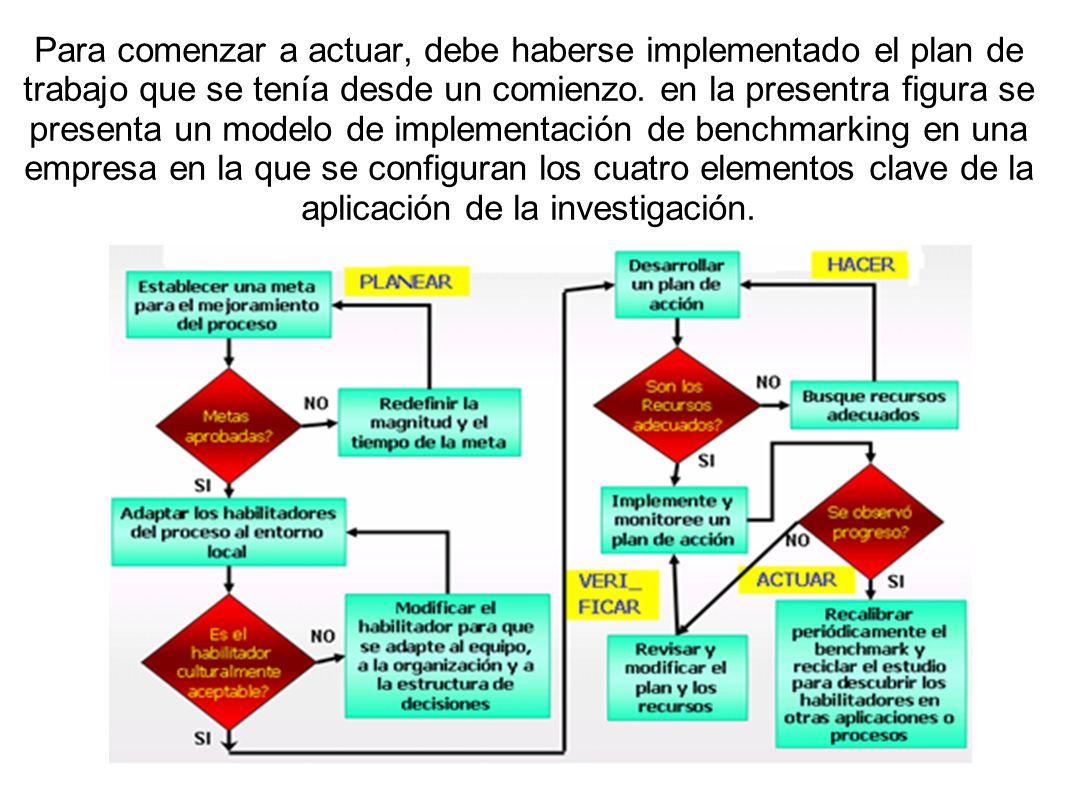Para comenzar a actuar, debe haberse implementado el plan de trabajo que se tenía desde un comienzo.