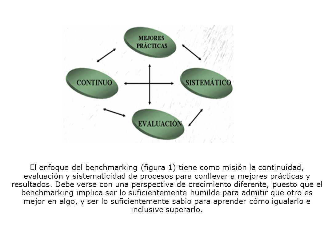 El enfoque del benchmarking (figura 1) tiene como misión la continuidad, evaluación y sistematicidad de procesos para conllevar a mejores prácticas y resultados.