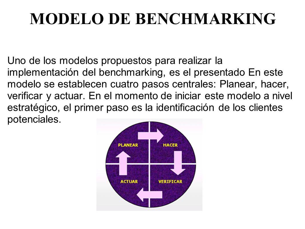 MODELO DE BENCHMARKING