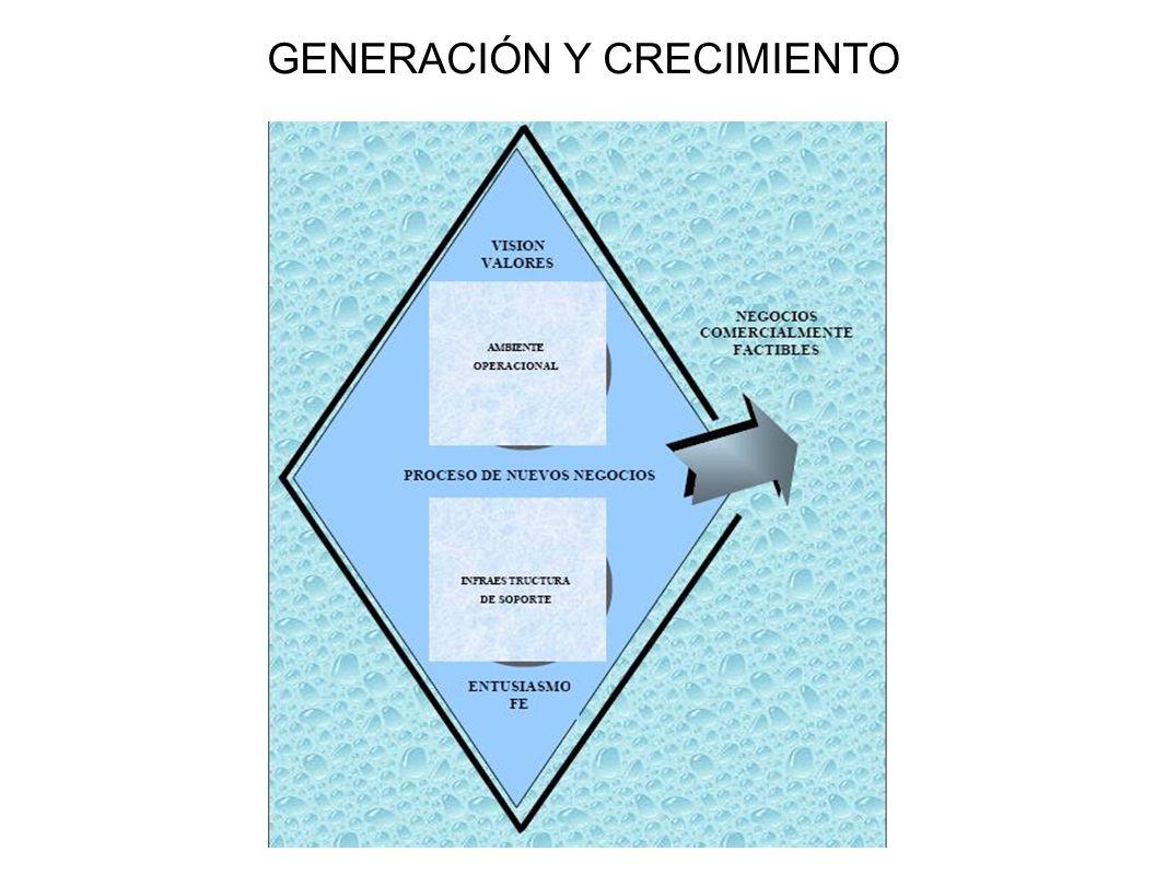 GENERACIÓN Y CRECIMIENTO
