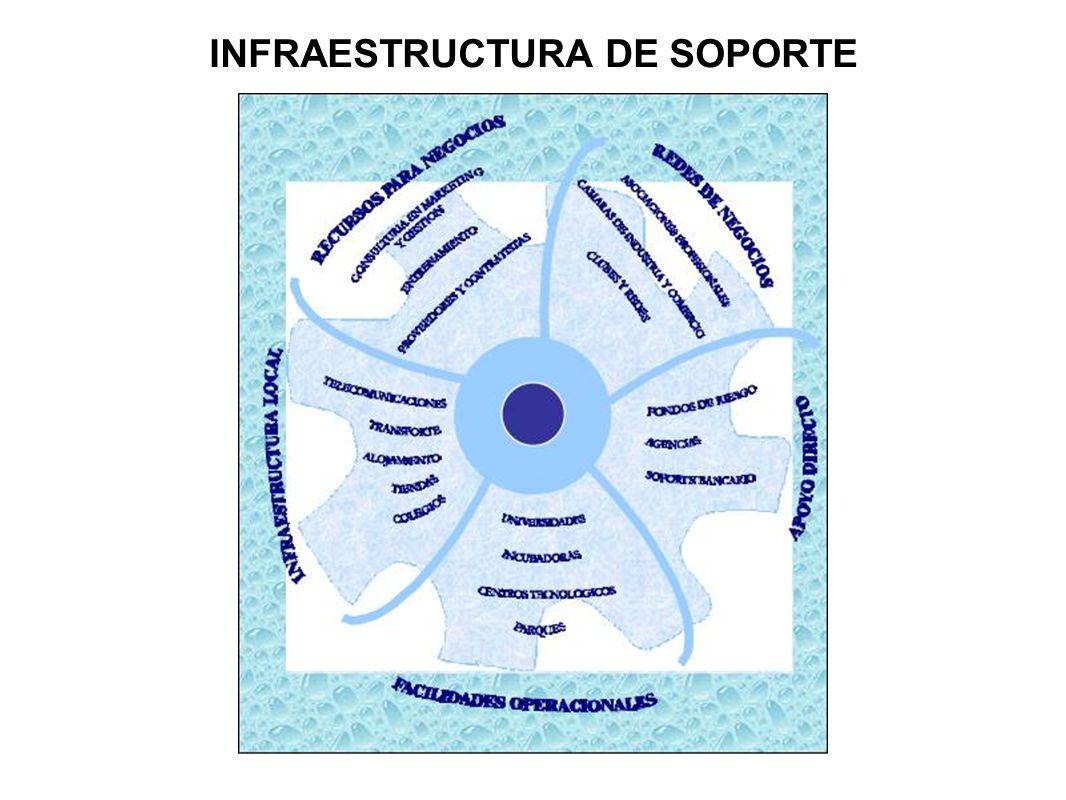 INFRAESTRUCTURA DE SOPORTE