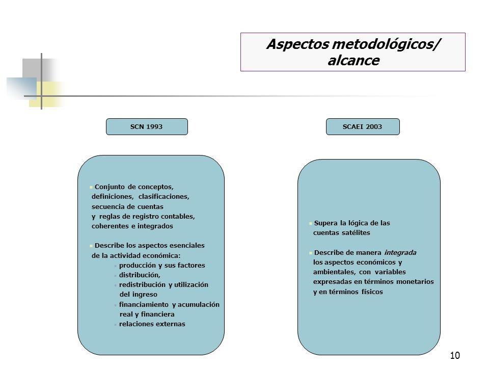 Aspectos metodológicos/