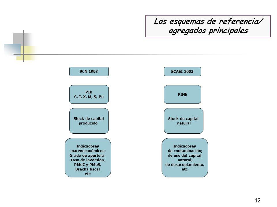 Los esquemas de referencia/ agregados principales