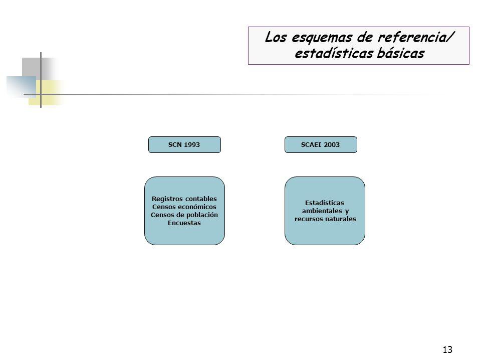 Los esquemas de referencia/