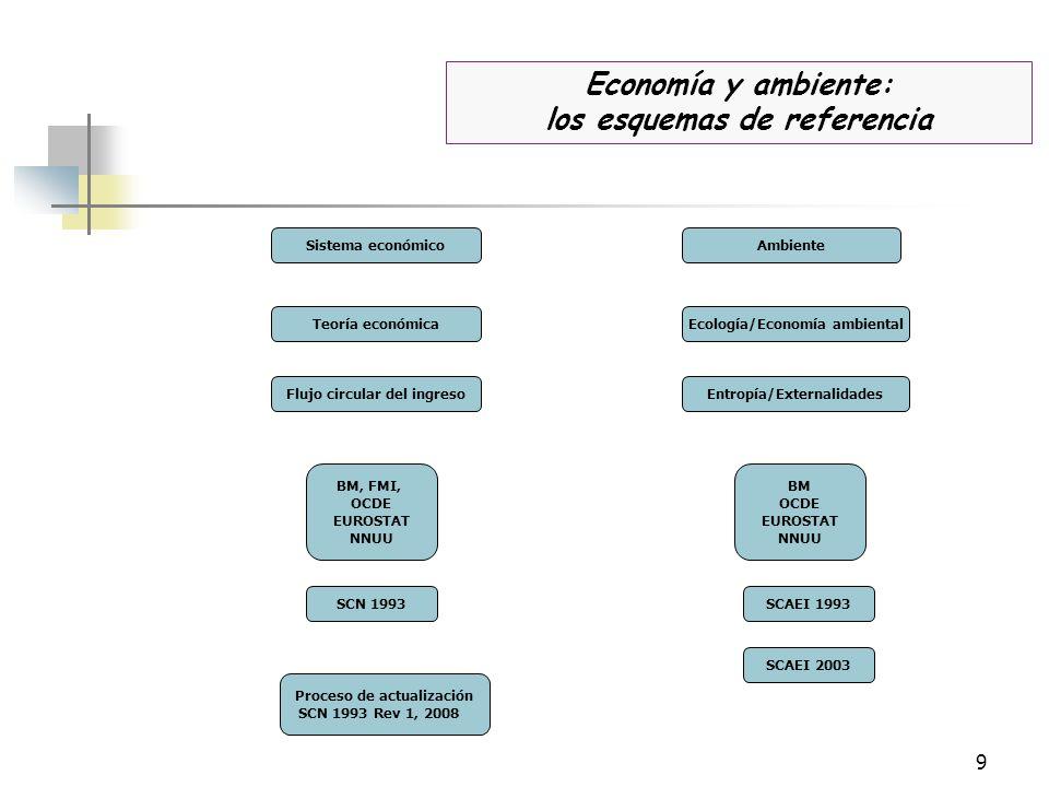 Economía y ambiente: los esquemas de referencia